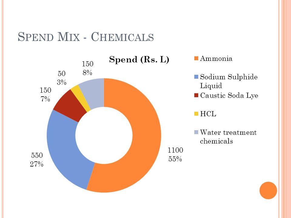 S PEND M IX - C HEMICALS
