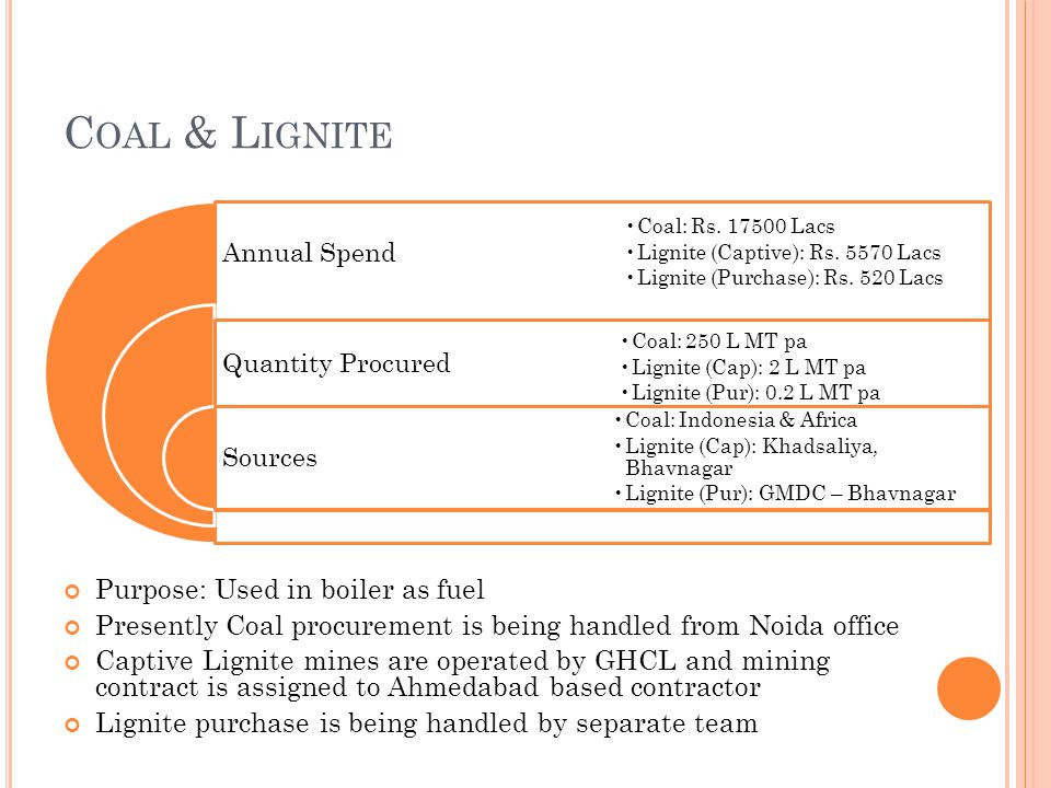 C OAL & L IGNITE Purpose: Used in boiler as fuel Presently Coal procurement is being handled from Noida office Captive Lignite mines are operated by G