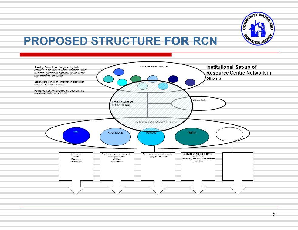 6 KM -STEERING COMMITTEE KM-Secretariat Integrated Water Resource Management Academic-research – pre-service training in: IWRM, Utilities, engineering
