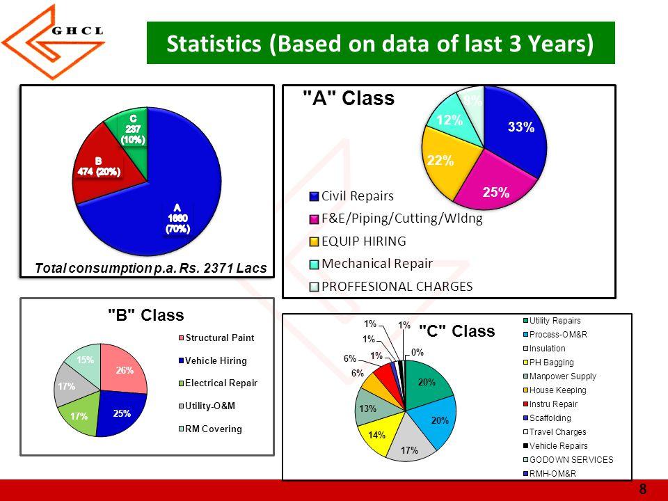8 Statistics (Based on data of last 3 Years)