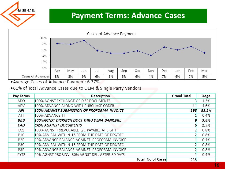16 Average Cases of Advance Payment: 6.37% 61% of Total Advance Cases due to OEM & Single Party Vendors Payment Terms: Advance Cases Pay TermsDescriptionGrand Total%age ADO100% AGNST EXCHANGE OF DISP.DOCUMENTS31.3% ADV100% ADVANCE ALONG WITH PURCHASE ORDER114.6% API100% AGAINST SUBMISSION OF PROFORMA INVOICE19883.2% ATT100% ADVANCE TT10.4% BBB100%AGNST DISPATCH DOCS THRU DENA BANK,VRL93.8% CADCASH AGAINST DOCUMENTS62.5% LC1100% AGNST IRREVOCABLE L/C PAYABLE AT SIGHT20.8% P1C10% ADV BAL WITHIN 15 FROM THE DATE OF DES/REC20.8% P2P20% ADVANCE BALANCE AGAINST PROFORMA INVOICE10.4% P3C30% ADV BAL WITHIN 15 FROM THE DATE OF DES/REC20.8% P3P30% ADVANCE BALANCE AGAINST PROFORMA INVOICE20.8% PYT220% AGNST PROF.INV, 80% AGNST DEL.