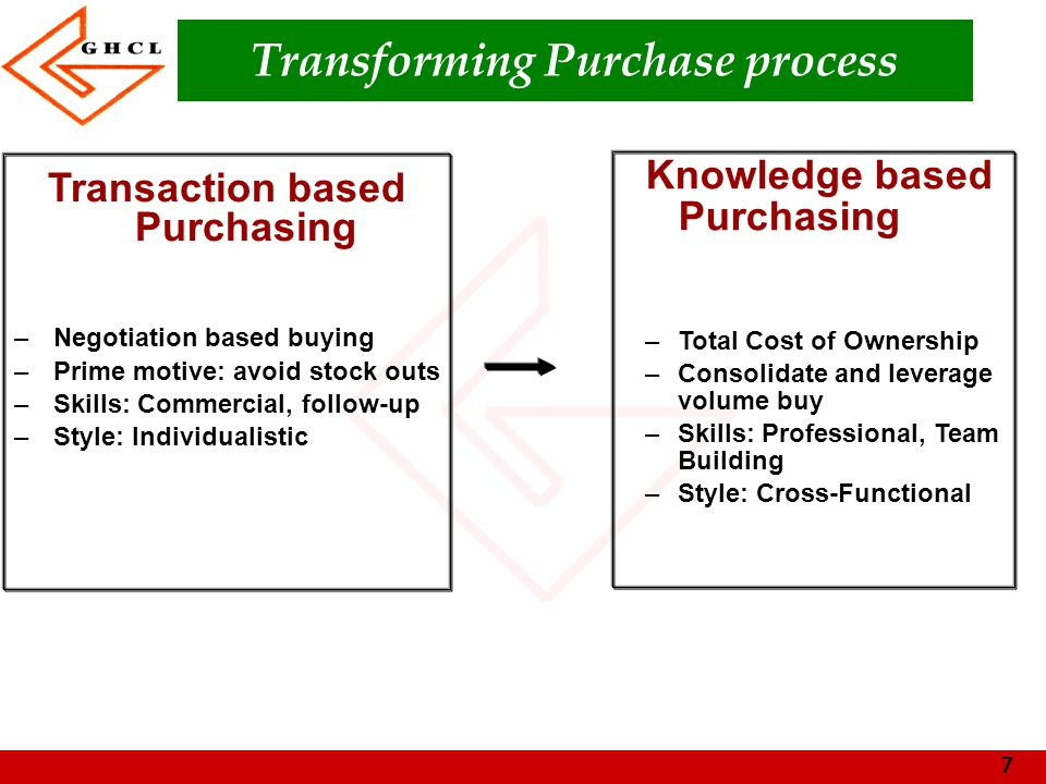 7 Transforming Purchase process Transaction based Purchasing –Negotiation based buying –Prime motive: avoid stock outs –Skills: Commercial, follow-up –Style: Individualistic Knowledge based Purchasing –Total Cost of Ownership –Consolidate and leverage volume buy –Skills: Professional, Team Building –Style: Cross-Functional