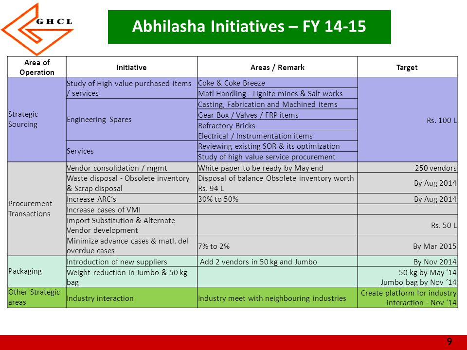 9 Abhilasha Initiatives – FY 14-15 Area of Operation InitiativeAreas / RemarkTarget Strategic Sourcing Study of High value purchased items / services Coke & Coke Breeze Rs.