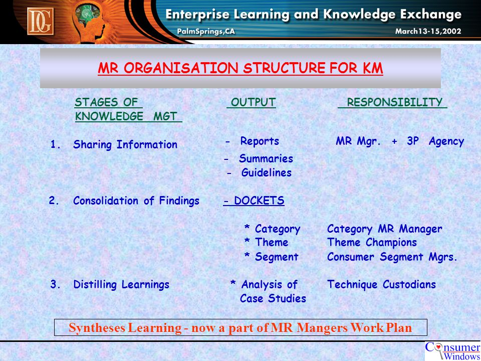 MR ORGANISATION STRUCTURE FOR KM STAGES OF OUTPUT RESPONSIBILITY KNOWLEDGE MGT 1.Sharing Information - Reports MR Mgr.