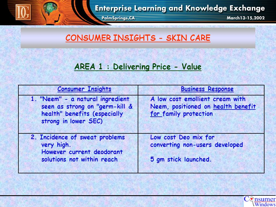 AREA 1 : Delivering Price - Value Consumer InsightsBusiness Response 1.