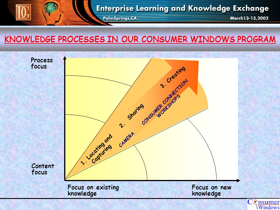 KNOWLEDGE PROCESSES IN OUR CONSUMER WINDOWS PROGRAM Focus on new knowledge Focus on existing knowledge Process focus Content focus 1.