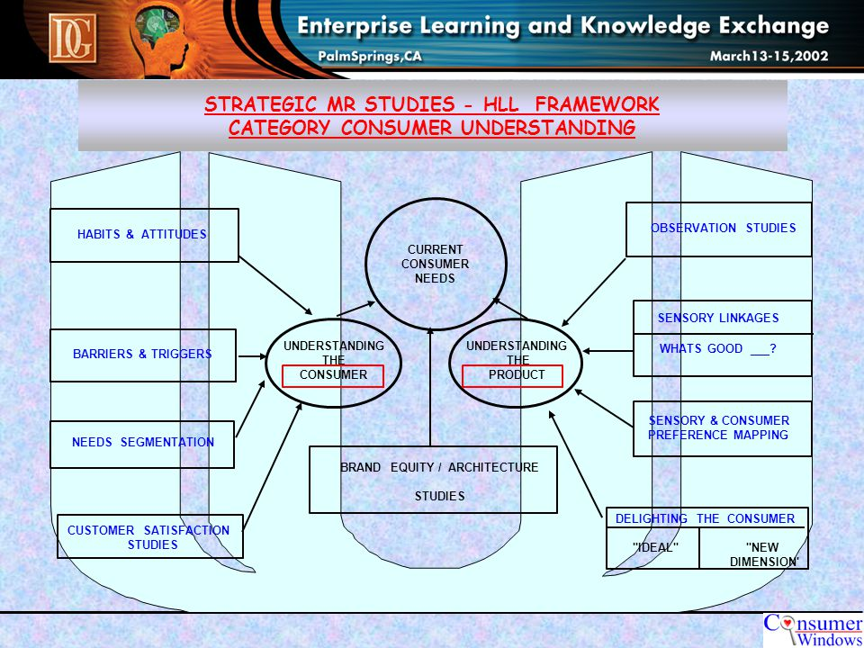 KNOWLEDGE MANAGEMENT OUR LEARNINGS Systems & Processes Build KM Systems around business processes & day to day activities (E.g.