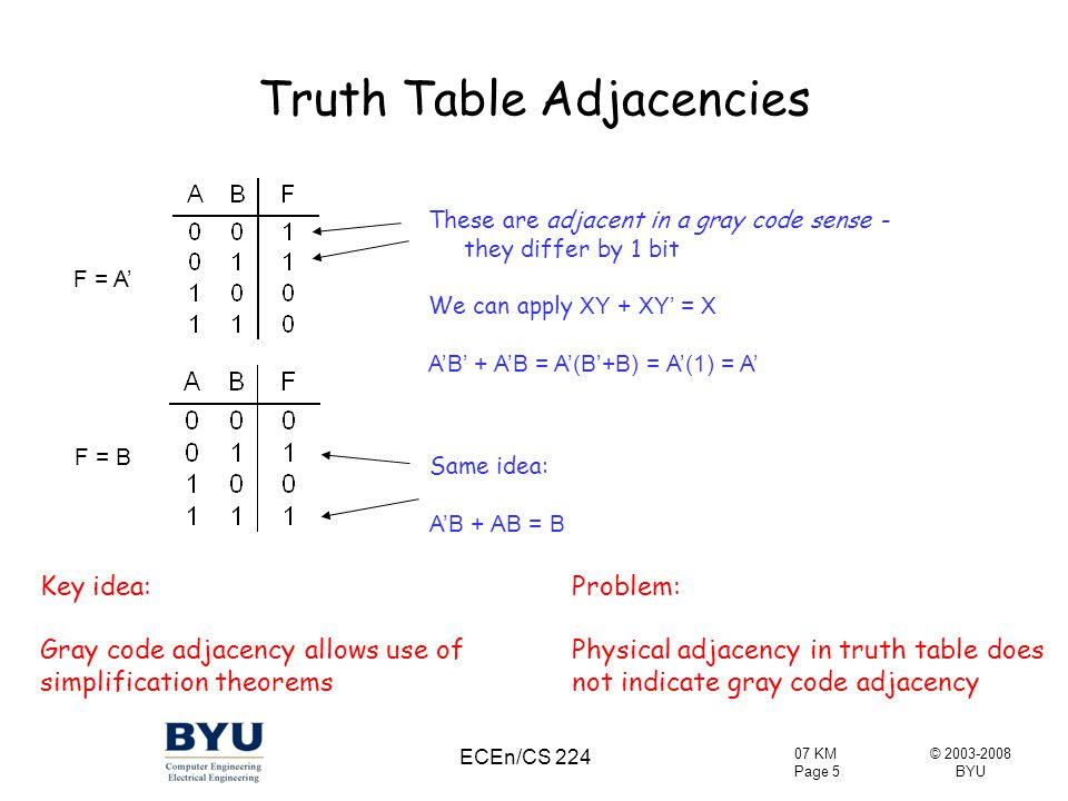 © 2003-2008 BYU 07 KM Page 6 ECEn/CS 224 2-Variable Karnaugh Map A=0, B=0 A=0, B=1 A=1, B=0 A=1, B=1 A different way to draw a truth table: by folding it ABF 00 01 10 11