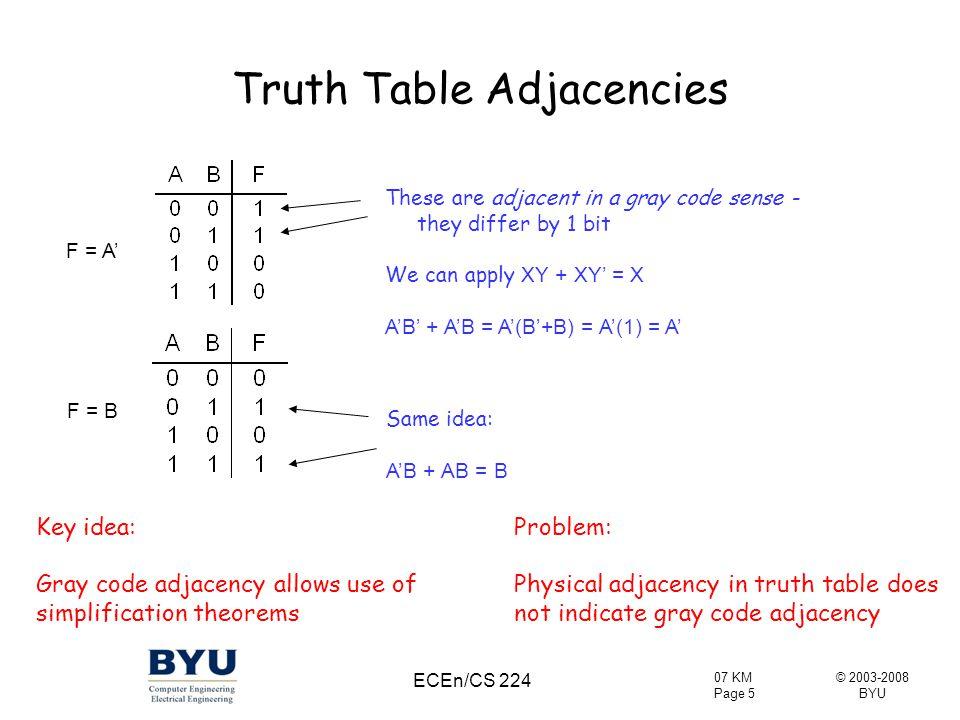 © 2003-2008 BYU 07 KM Page 26 ECEn/CS 224 Boolean Algebra to Karnaugh Map Plot: ab'c' + bc + a'