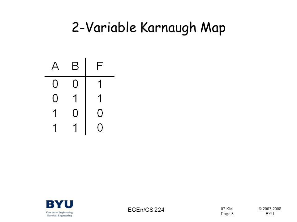 © 2003-2008 BYU 07 KM Page 49 ECEn/CS 224 K-Map Solution Summary Identify prime implicants Add essentials to solution Find a minimum # non-essentials required to cover rest of map