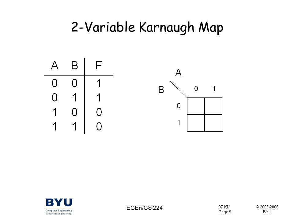 © 2003-2008 BYU 07 KM Page 30 ECEn/CS 224 Boolean Algebra to Karnaugh Map Remaining spaces are 0 Plot: ab'c' + bc + a'