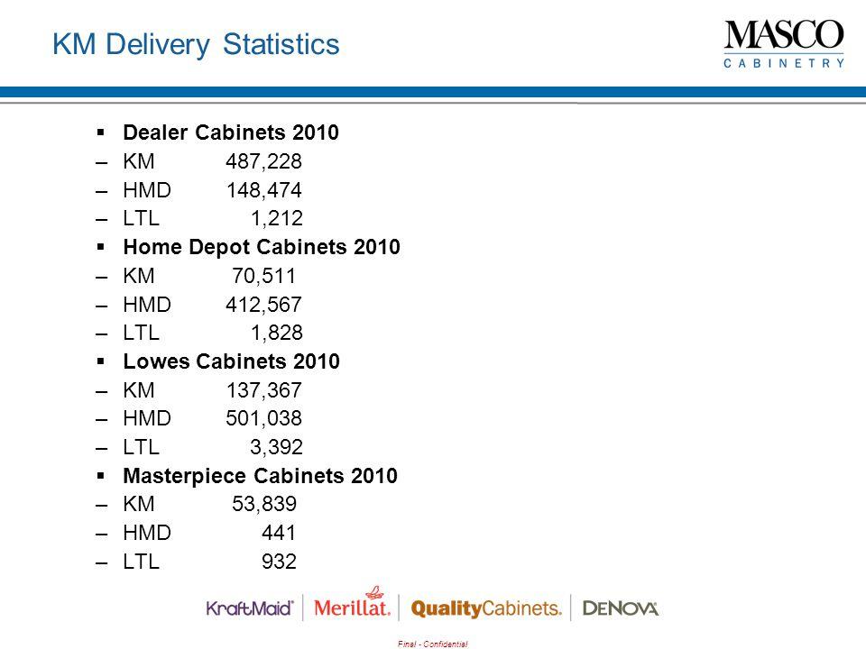 Final - Confidential KM Delivery Statistics  Dealer Cabinets 2010 –KM487,228 –HMD148,474 –LTL 1,212  Home Depot Cabinets 2010 –KM 70,511 –HMD412,567