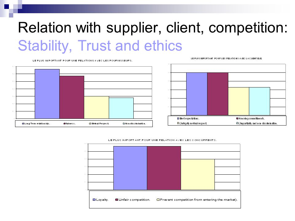 Relation with supplier, client, competition: Stability, Trust and ethics