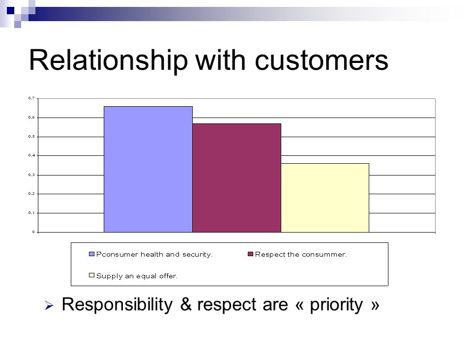 Relationship with customers  Responsibility & respect are « priority »