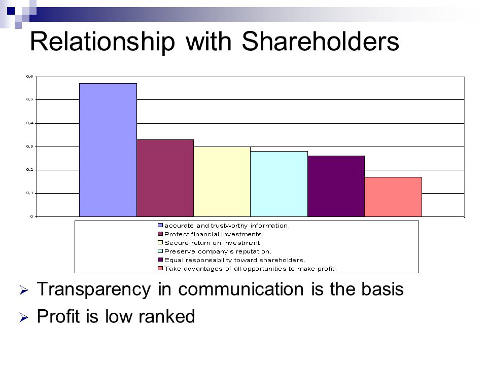 Relationship with Shareholders  Transparency in communication is the basis  Profit is low ranked