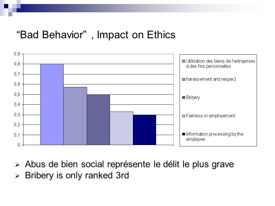 Bad Behavior , Impact on Ethics  Abus de bien social représente le délit le plus grave  Bribery is only ranked 3rd