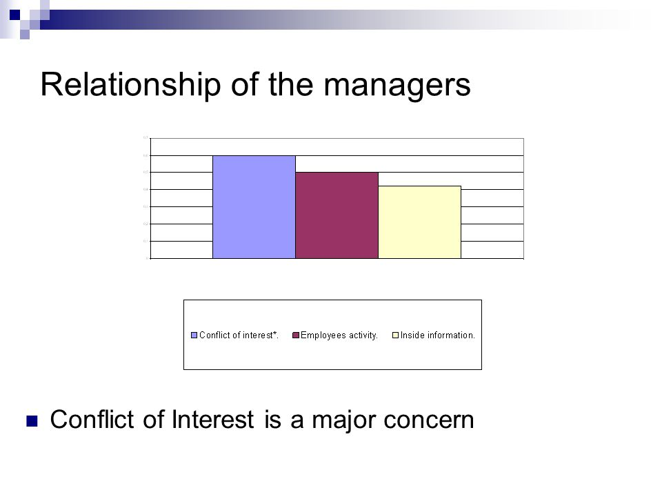 Relationship of the managers Conflict of Interest is a major concern