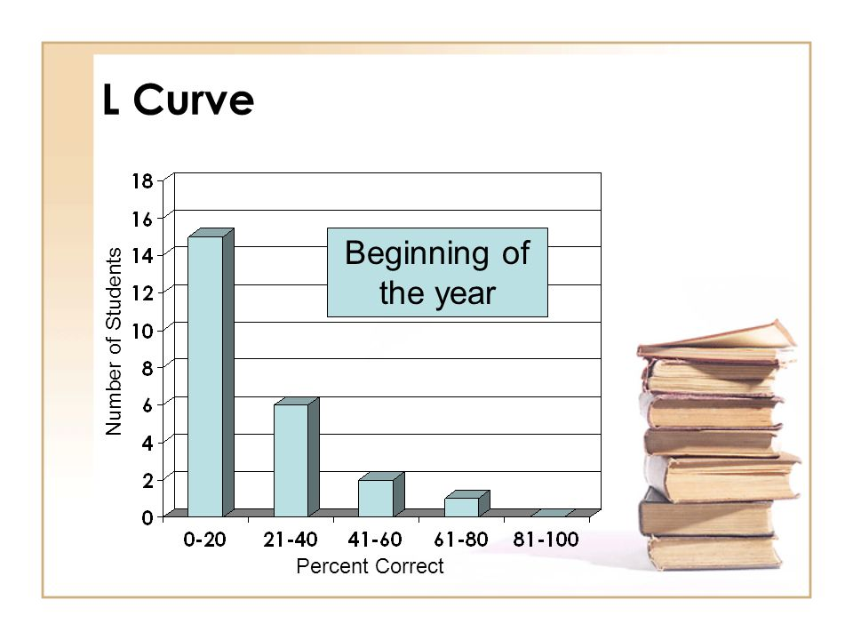Tracking Student Progress The classroom's histogram shape should progress from an L to a bell and finally to a J .
