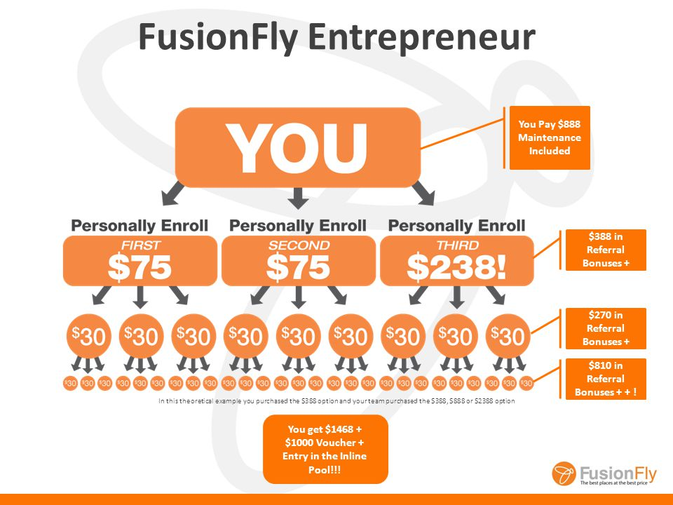 + +++… Sign up at a FusionFly Plus or FusionFly Entrepreneur… Bonuses are paid DAILY!!.