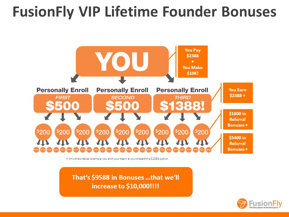 FusionFly VIP Lifetime Founder $2388 Lifetime Membership Includes $48 monthly maintenance plan for 5 years! Enroll 3, get yours FREE³ Refer 1st: $500