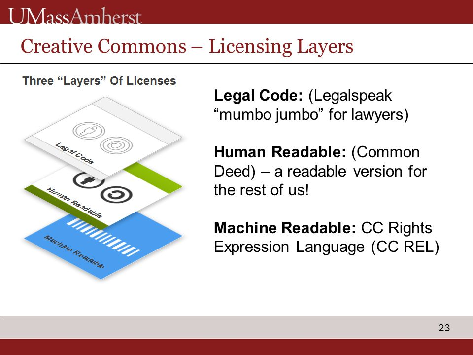 "23 Creative Commons – Licensing Layers Legal Code: (Legalspeak ""mumbo jumbo"" for lawyers) Human Readable: (Common Deed) – a readable version for the r"