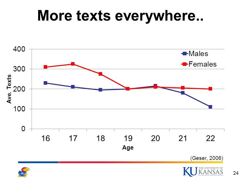 More texts everywhere.. 24 (Geser, 2006)