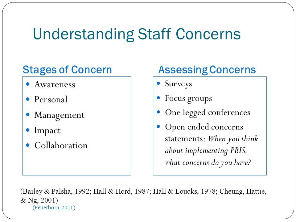 Understanding Staff Concerns Awareness Personal Management Impact Collaboration Surveys Focus groups One legged conferences Open ended concerns statements: When you think about implementing PBIS, what concerns do you have.