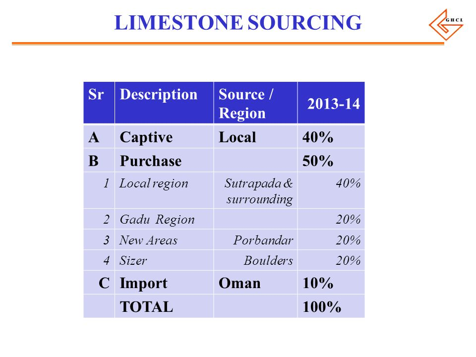 LIMESTONE SOURCING SrDescriptionSource / Region 2013-14 ACaptiveLocal40% BPurchase50% 1Local regionSutrapada & surrounding 40% 2Gadu Region20% 3New AreasPorbandar20% 4SizerBoulders20% CImportOman10% TOTAL100%