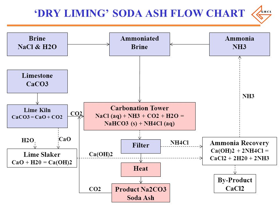 'DRY LIMING' SODA ASH FLOW CHART Brine NaCl & H2O Ammoniated Brine Ammonia NH3 Limestone CaCO3 Lime Kiln CaCO3 = CaO + CO2 Carbonation Tower NaCl (aq) + NH3 + CO2 + H2O = NaHCO3 (s) + NH4Cl (aq) Filter Heat Product Na2CO3 Soda Ash Ammonia Recovery Ca(OH)2 + 2NH4Cl = CaCl2 + 2H20 + 2NH3 By-Product CaCl2 Lime Slaker CaO + H20 = Ca(OH)2 NH3 NH4Cl Ca(OH)2 CO2 H2O CaO CO2