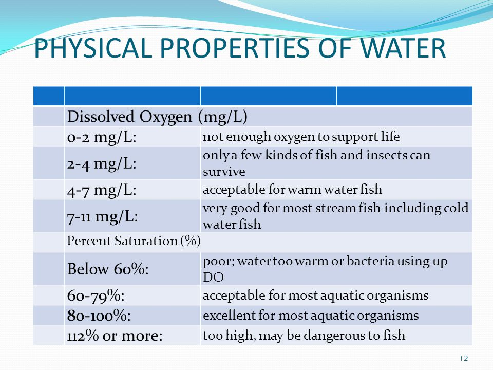 PHYSICAL PROPERTIES OF WATER Dissolved Oxygen (mg/L) 0-2 mg/L: not enough oxygen to support life 2-4 mg/L: only a few kinds of fish and insects can survive 4-7 mg/L: acceptable for warm water fish 7-11 mg/L: very good for most stream fish including cold water fish Percent Saturation (%) Below 60%: poor; water too warm or bacteria using up DO 60-79%: acceptable for most aquatic organisms 80-100%: excellent for most aquatic organisms 112% or more: too high, may be dangerous to fish 12