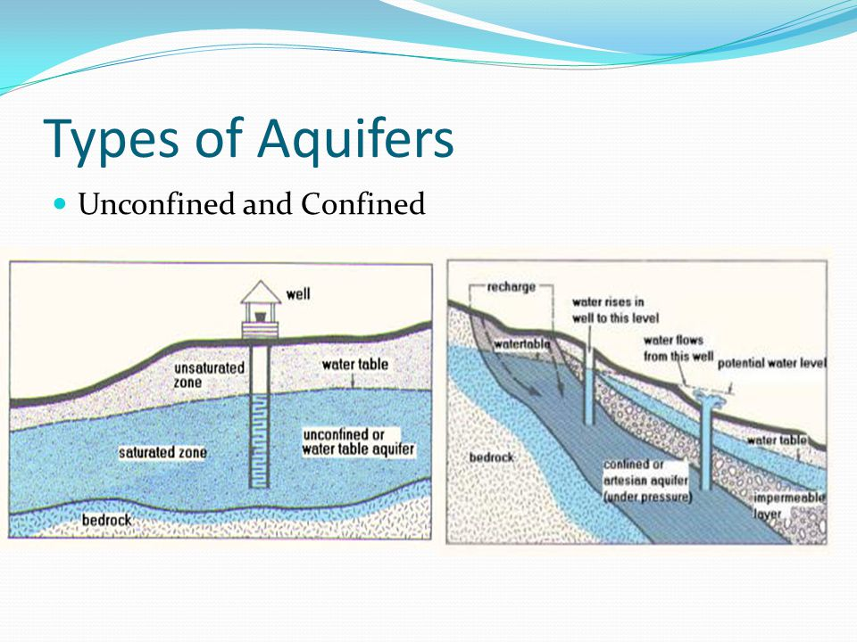 Types of Aquifers Unconfined and Confined