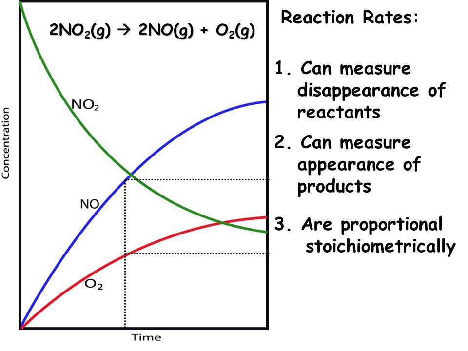 2NO 2 (g)  2NO(g) + O 2 (g) Reaction Rates: 4.
