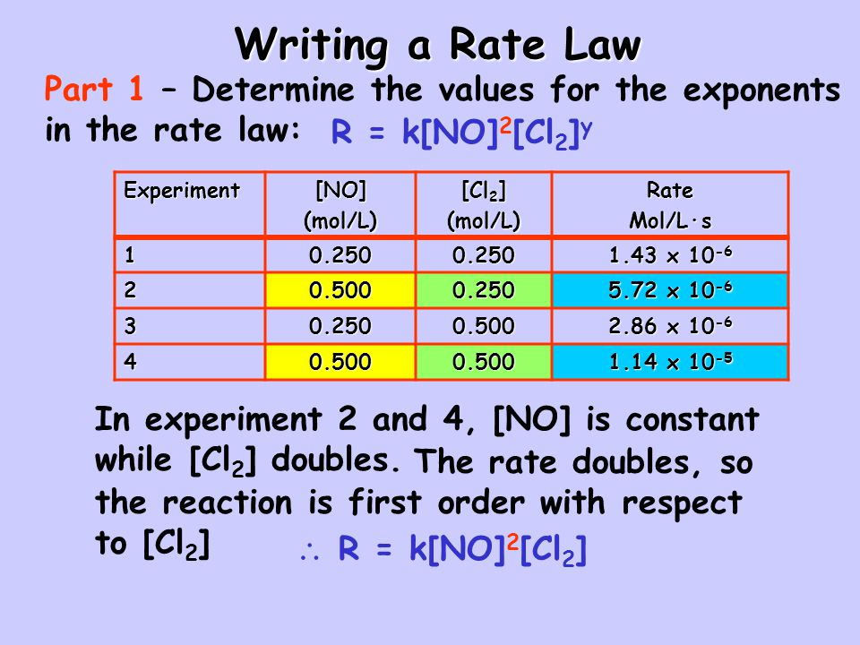 Rate Laws Summary Zero Order First Order Second Order Rate Law Rate = kRate = k[A]Rate = k[A] 2 Integrated Rate Law [A] = -kt + [A] 0 ln[A] = -kt + ln[A] 0 Plot the produces a straight line [A] versus tln[A] versus t Relationship of rate constant to slope of straight line Slope = -k Slope = k Half-Life