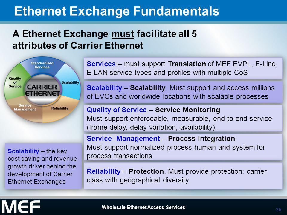 25 Wholesale Ethernet Access Services 25 Wholesale Ethernet Access Services Ethernet Exchange Fundamentals A Ethernet Exchange must facilitate all 5 attributes of Carrier Ethernet Services – must support Translation of MEF EVPL, E-Line, E-LAN service types and profiles with multiple CoS Scalability – the key cost saving and revenue growth driver behind the development of Carrier Ethernet Exchanges Scalability – Scalability.