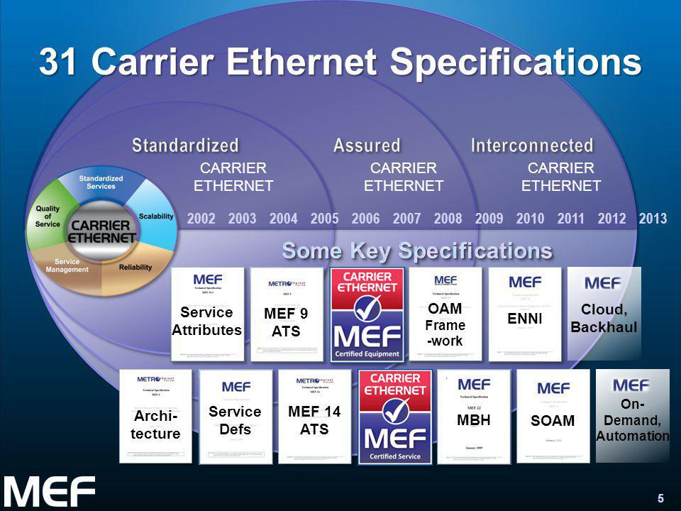 5 Wholesale Ethernet Access Services 5 MEF 14 ATS MBH OAM Frame -work Service Attributes ENNI SOAM CARRIER ETHERNET 31 Carrier Ethernet Specifications Service Defs MEF 9 ATS Archi- tecture Cloud, Backhaul 2002 2003 2004 2005 2006 2007 2008 2009 2010 2011 2012 2013 On- Demand, Automation