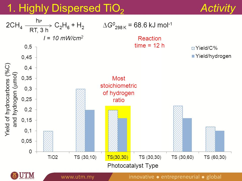 OUTLINES Design of: 1.Highly Dispersed Titanium Dioxide on Silica Support Stud.