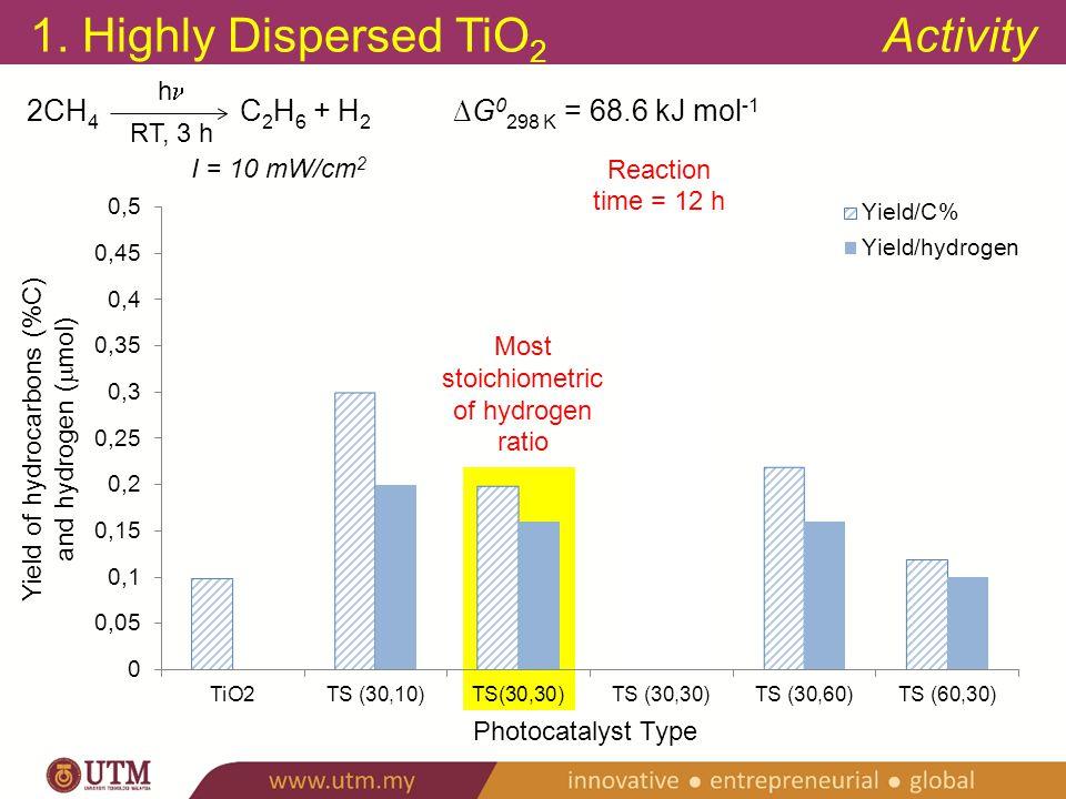 2. Silica-Titania Properties TiO 2 PS@TiO 2 C@TiO 2 PC@TiO 2