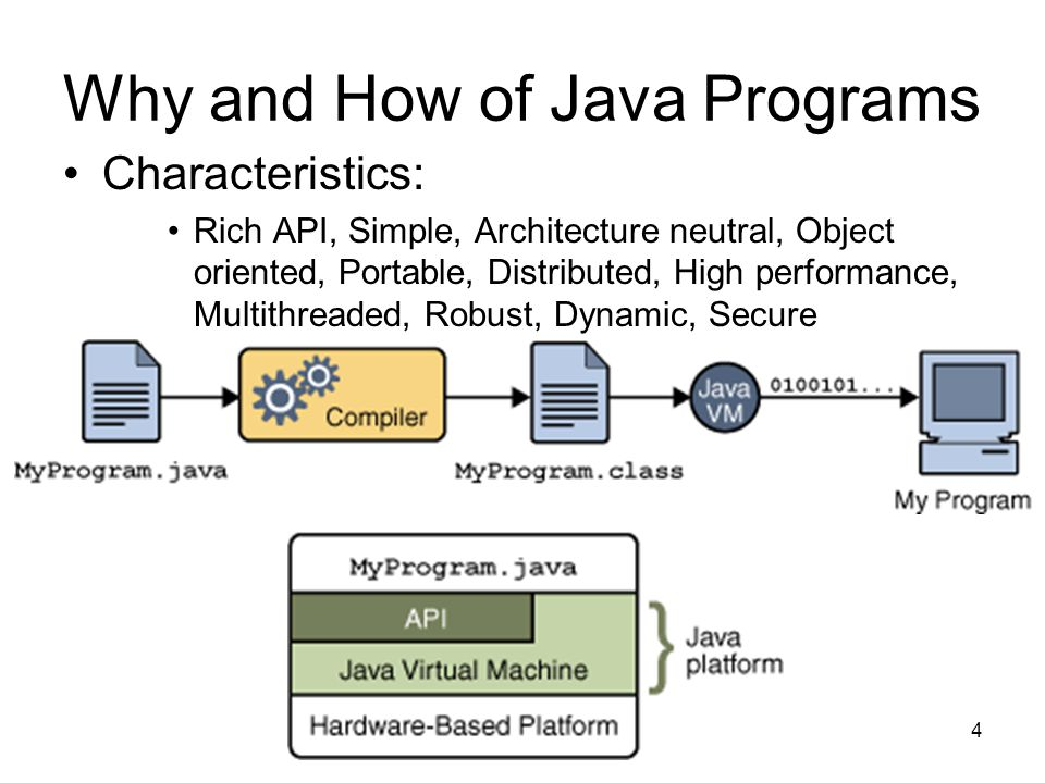4 Why and How of Java Programs Characteristics: Rich API, Simple, Architecture neutral, Object oriented, Portable, Distributed, High performance, Multithreaded, Robust, Dynamic, Secure