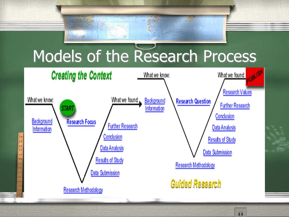 Models of the Research Process