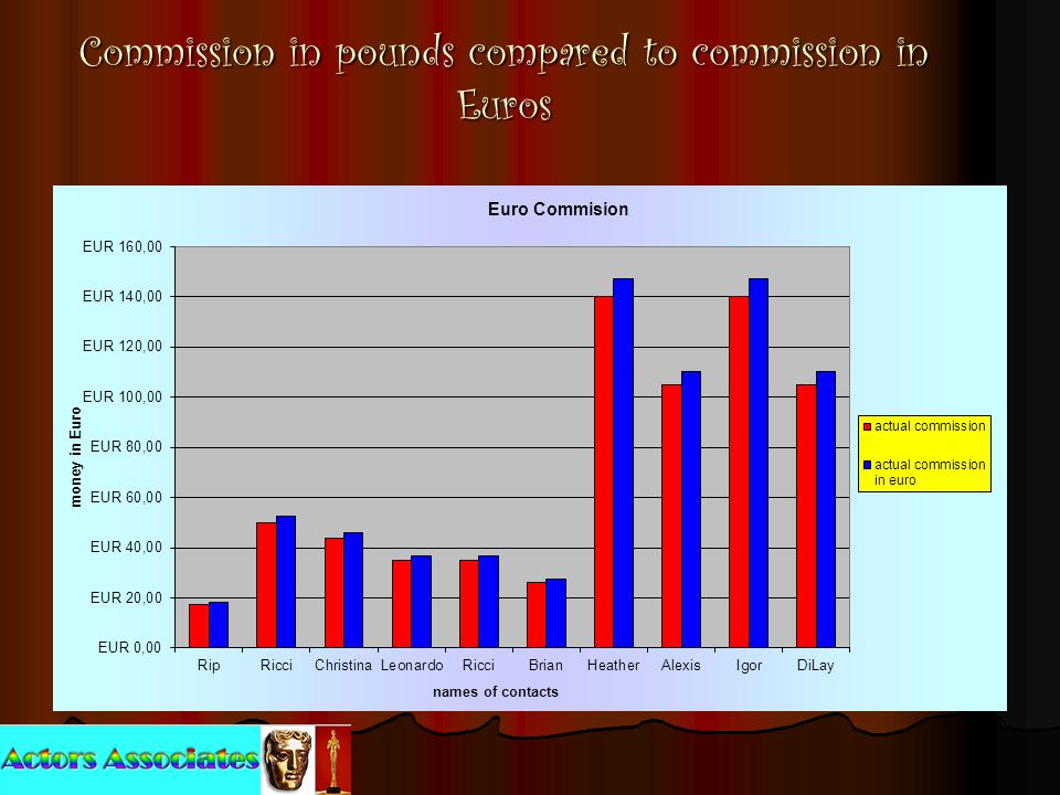 Commission in pounds compared to commission in Euros