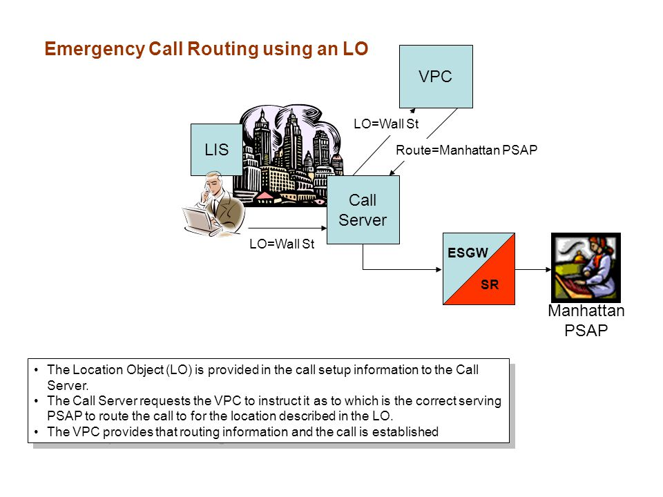 Call Server LIS VPC ESGW SR Manhattan PSAP LO=Wall St PROBLEM: This means any user could send an LO to appear it is calling from a specific location (spoof that location).