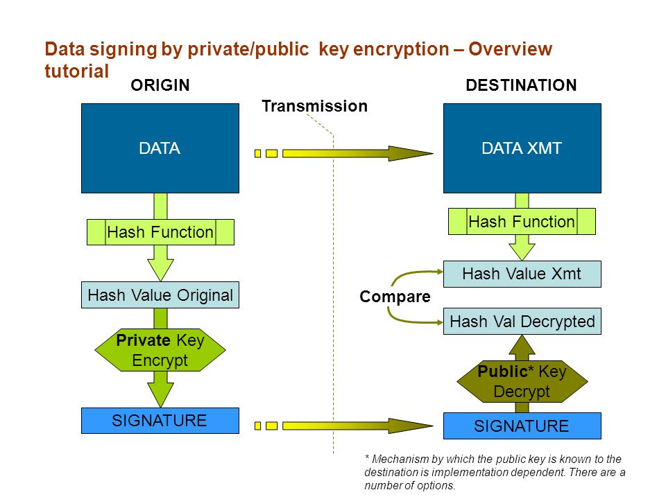 DATA Hash Value Original SIGNATURE DATA XMT Hash Value Xmt Hash Val Decrypted SIGNATURE Hash Function Private Key Encrypt Hash Function ORIGINDESTINATION Public* Key Decrypt Transmission Data signing by private/public key encryption – Overview tutorial Compare * Mechanism by which the public key is known to the destination is implementation dependent.