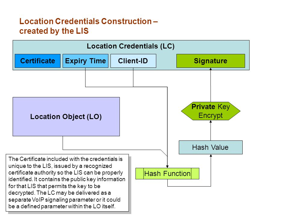 Location Object (LO) Location Credentials (LC) Hash Value CertificateExpiry TimeClient-IDSignature Hash Function Private Key Encrypt Location Credentials Construction – created by the LIS The Certificate included with the credentials is unique to the LIS, issued by a recognized certificate authority so the LIS can be properly identified.