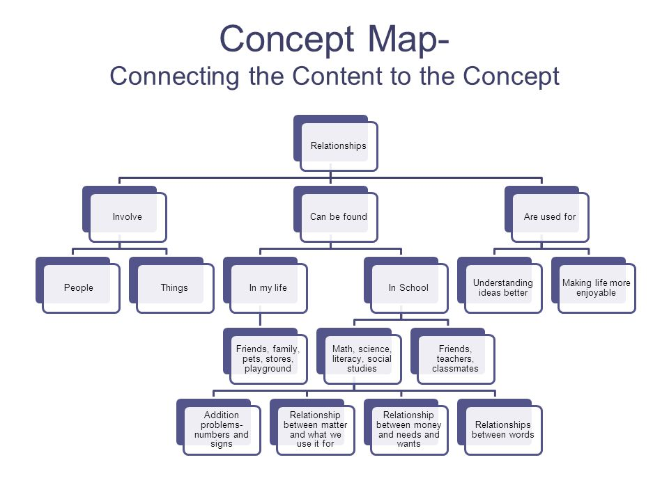 Concept Map- Connecting the Content to the Concept RelationshipsInvolvePeopleThingsCan be foundIn my life Friends, family, pets, stores, playground In