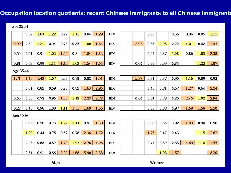 Occupation location quotients: recent Chinese immigrants to all Chinese immigrants