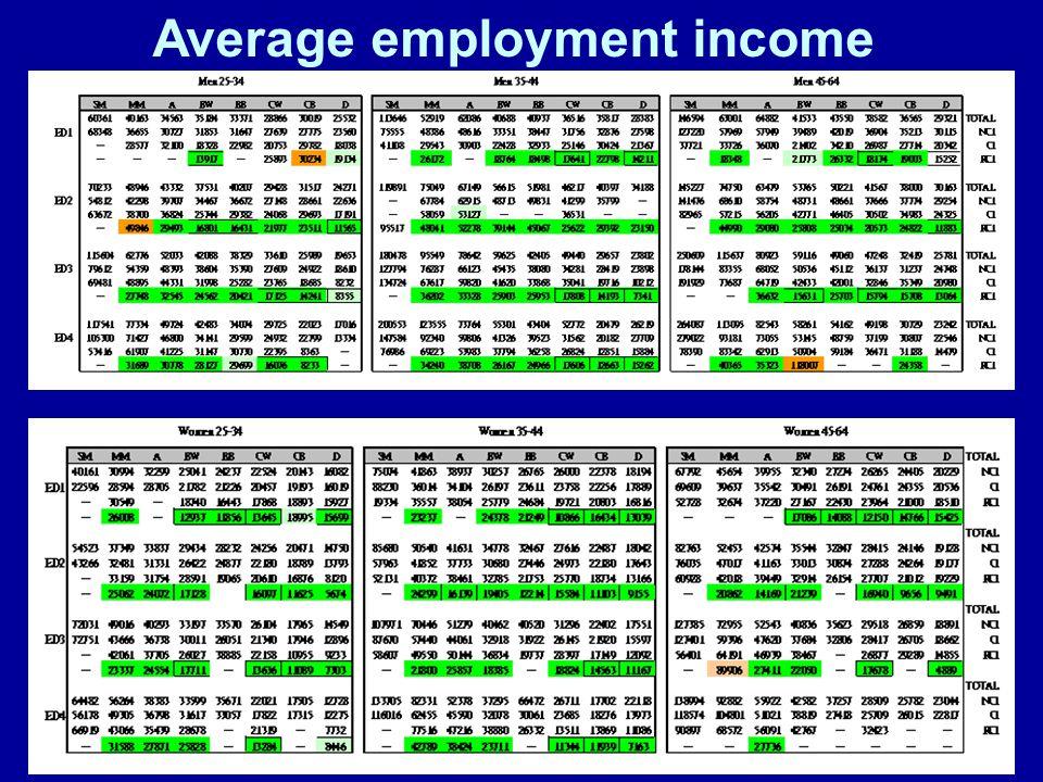 Average employment income