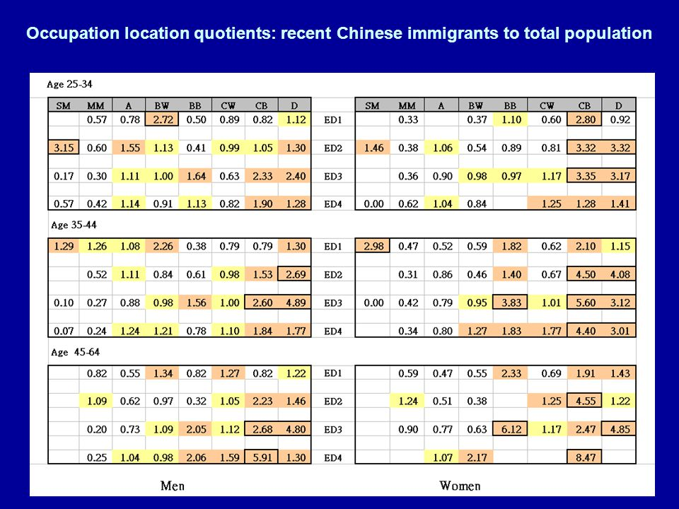 Occupation location quotients: recent Chinese immigrants to total population