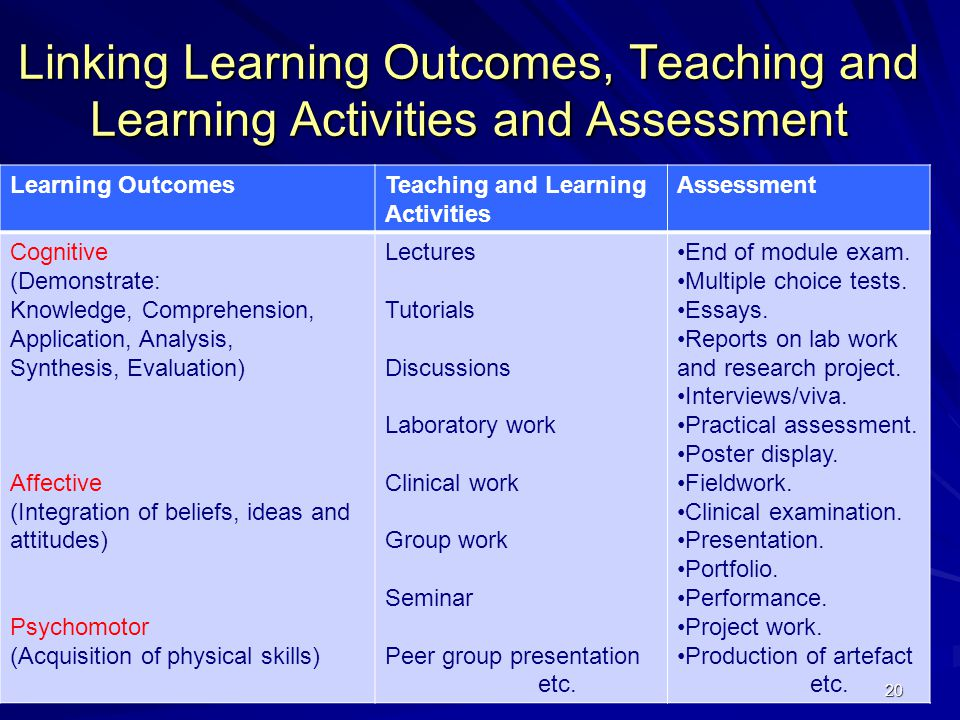 20 Linking Learning Outcomes, Teaching and Learning Activities and Assessment Learning OutcomesTeaching and Learning Activities Assessment Cognitive (