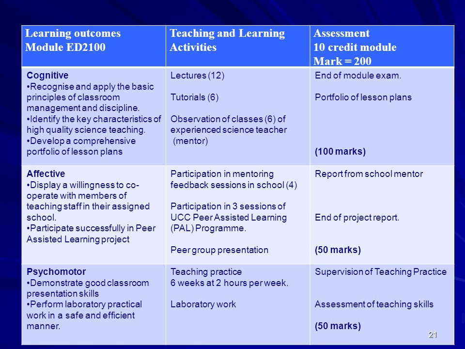 21 Learning outcomes Module ED2100 Teaching and Learning Activities Assessment 10 credit module Mark = 200 Cognitive Recognise and apply the basic pri