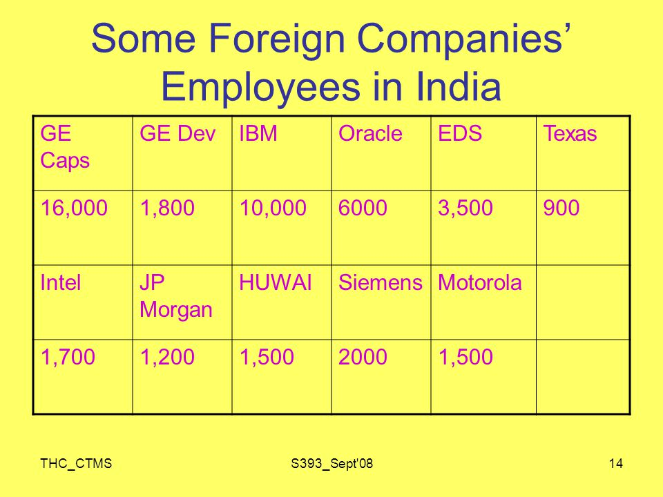 THC_CTMSS393_Sept 0814 Some Foreign Companies' Employees in India GE Caps GE DevIBMOracleEDSTexas 16,0001,80010,00060003,500900 IntelJP Morgan HUWAISiemensMotorola 1,7001,2001,50020001,500